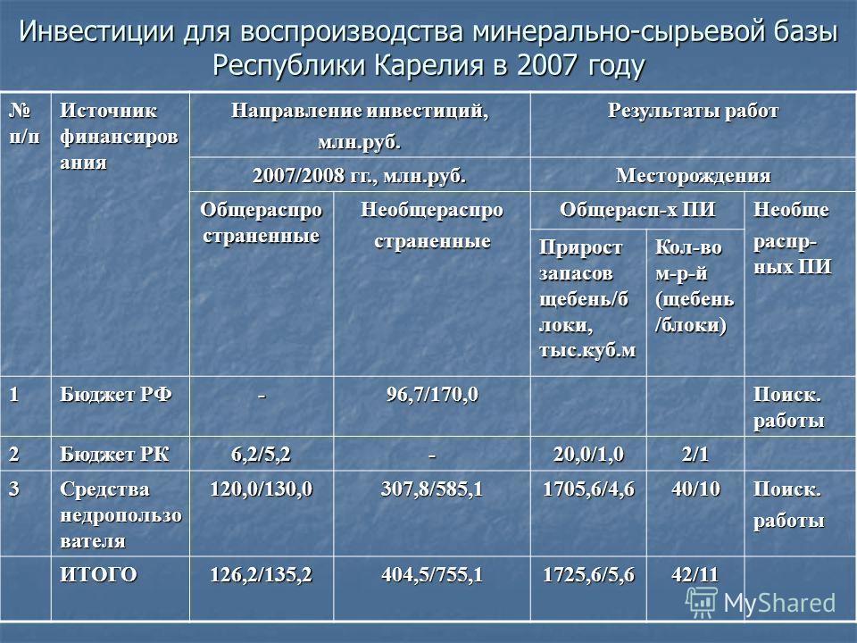 Прогнозные показатели работы предприятий ГМК на 2008 год Наименование Ед. изм. 2007 год план 2007 год факт 2008 год план Добыча полезных ископаемых млн.руб. 20 150 23 287 24 200 Добыча металлических руд млн.руб. 16 450 19 102 19 500 Добыча прочих пол