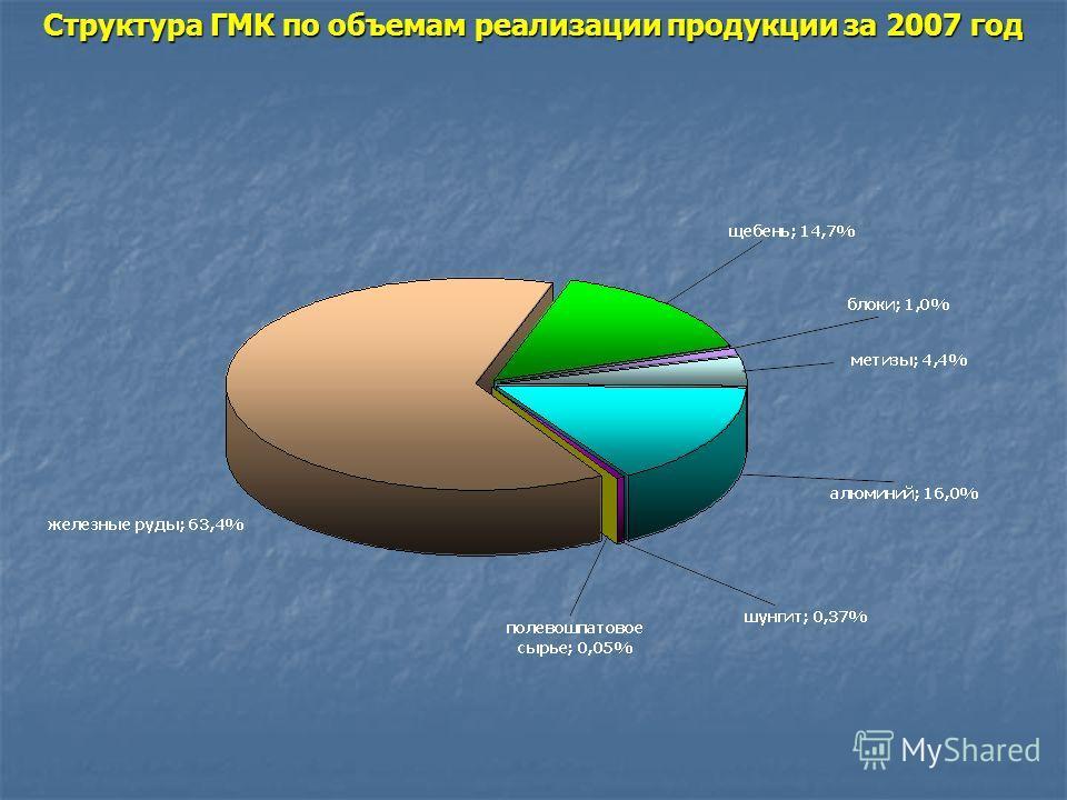 Динамика финансирования геологоразведочных работ из различных бюджетов (млн.руб.) и выдачи лицензий (шт.)