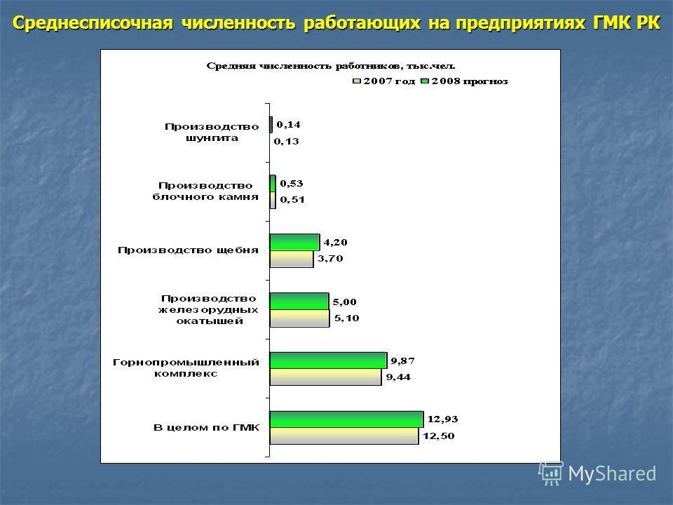 Структура ГМК по объемам реализации продукции за 2007 год
