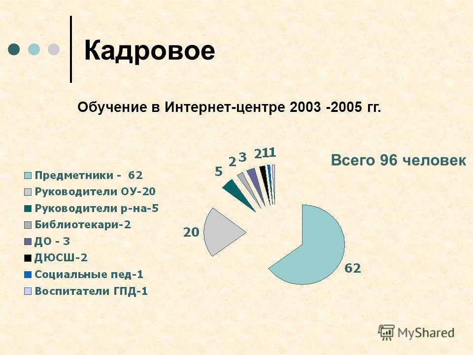 Кадровое Обучение в Интернет-центре 2003 -2005 гг. Всего 96 человек