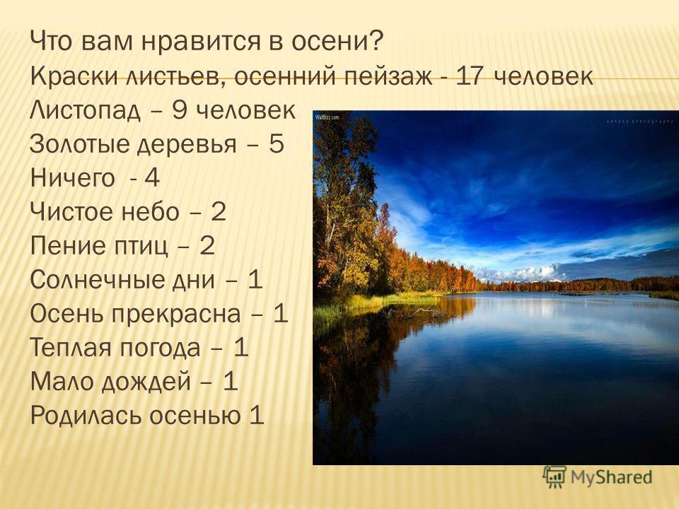 Что вам нравится в осени? Краски листьев, осенний пейзаж - 17 человек Листопад – 9 человек Золотые деревья – 5 Ничего - 4 Чистое небо – 2 Пение птиц – 2 Солнечные дни – 1 Осень прекрасна – 1 Теплая погода – 1 Мало дождей – 1 Родилась осенью 1