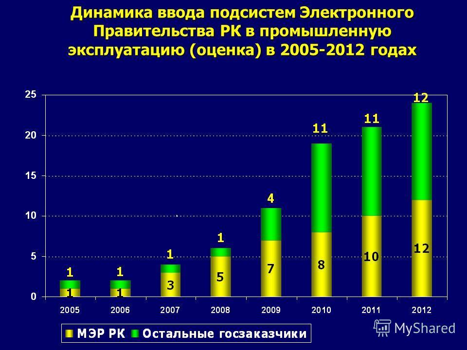 Динамика ввода подсистем Электронного Правительства РК в промышленную эксплуатацию (оценка) в 2005-2012 годах