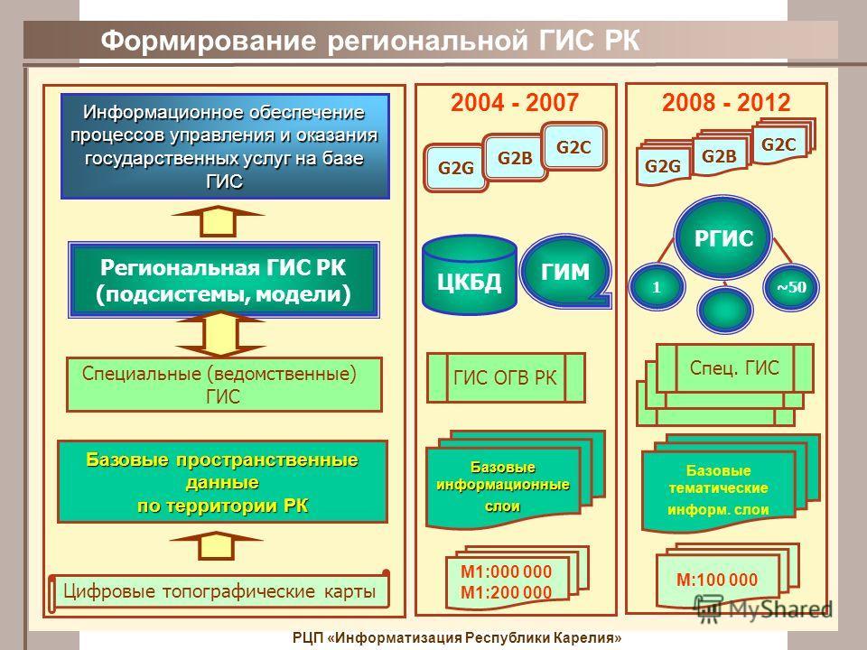 Формирование региональной ГИС РК РЦП «Информатизация Республики Карелия» 2004 - 2007 ЦКБД М1:000 000 М1:200 000 ГИС ОГВ РК G2G 2008 - 2012 РГИС М:100 000 ГИС ОГВ РК Спец. ГИС ГИМ G2B G2C G2G G2B G2C 1 ~50 Региональная ГИС РК (подсистемы, модели) Цифр