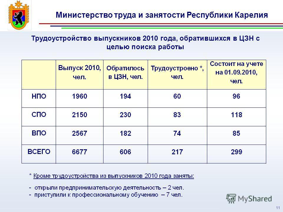 Министерство труда и занятости Республики Карелия 11 Трудоустройство выпускников 2010 года, обратившихся в ЦЗН с целью поиска работы