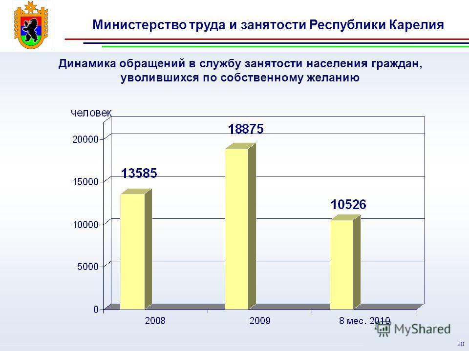 Министерство труда и занятости Республики Карелия 20 Динамика обращений в службу занятости населения граждан, уволившихся по собственному желанию