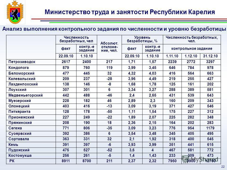 Министерство труда и занятости Республики Карелия 22 Анализ выполнения контрольного задания по численности и уровню безработицы Численность безработных, чел Абсолют. отклоне- ние, чел. Уровень безработицы, % Численность безработных, чел. факт контр.-