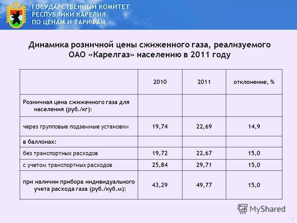 20102011отклонение, % Розничная цена сжиженного газа для населения (руб./кг): через групповые подземные установки19,7422,6914,9 в баллонах: без транспортных расходов19,7222,6715,0 с учетом транспортных расходов25,8429,7115,0 при наличии прибора индив