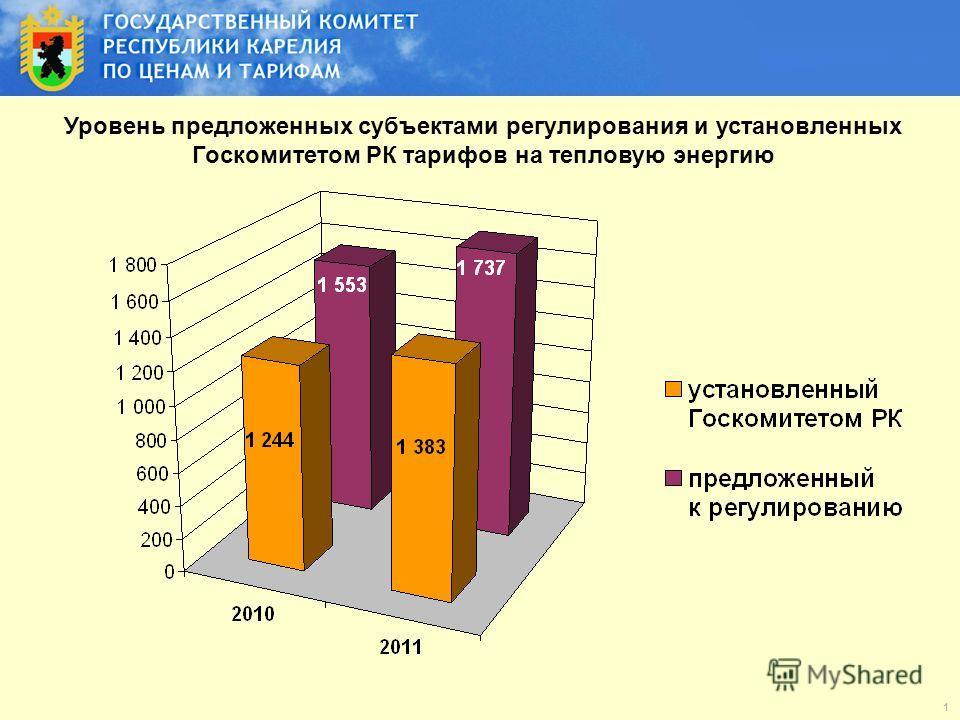 Уровень предложенных субъектами регулирования и установленных Госкомитетом РК тарифов на тепловую энергию 1