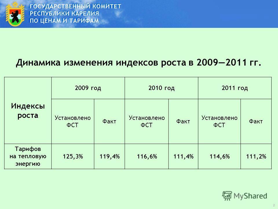 Динамика изменения индексов роста в 20092011 гг. Индексы роста 2009 год2010 год2011 год Установлено ФСТ Факт Установлено ФСТ Факт Установлено ФСТ Факт Тарифов на тепловую энергию 125,3%119,4%116,6%111,4%114,6%111,2% 2