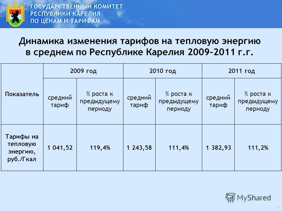 Динамика изменения тарифов на тепловую энергию в среднем по Республике Карелия 2009-2011 г.г. Показатель 2009 год2010 год2011 год средний тариф % роста к предыдущему периоду средний тариф % роста к предыдущему периоду средний тариф % роста к предыдущ