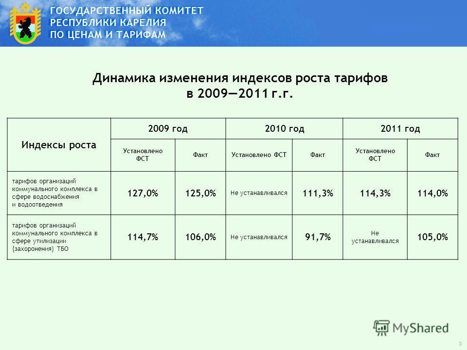Динамика изменения индексов роста тарифов в 20092011 г.г. Индексы роста 2009 год2010 год2011 год Установлено ФСТ ФактУстановлено ФСТФакт Установлено ФСТ Факт тарифов организаций коммунального комплекса в сфере водоснабжения и водоотведения 127,0%125,