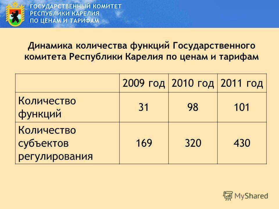 Динамика количества функций Государственного комитета Республики Карелия по ценам и тарифам 2009 год2010 год2011 год Количество функций 3198101 Количество субъектов регулирования 169320430