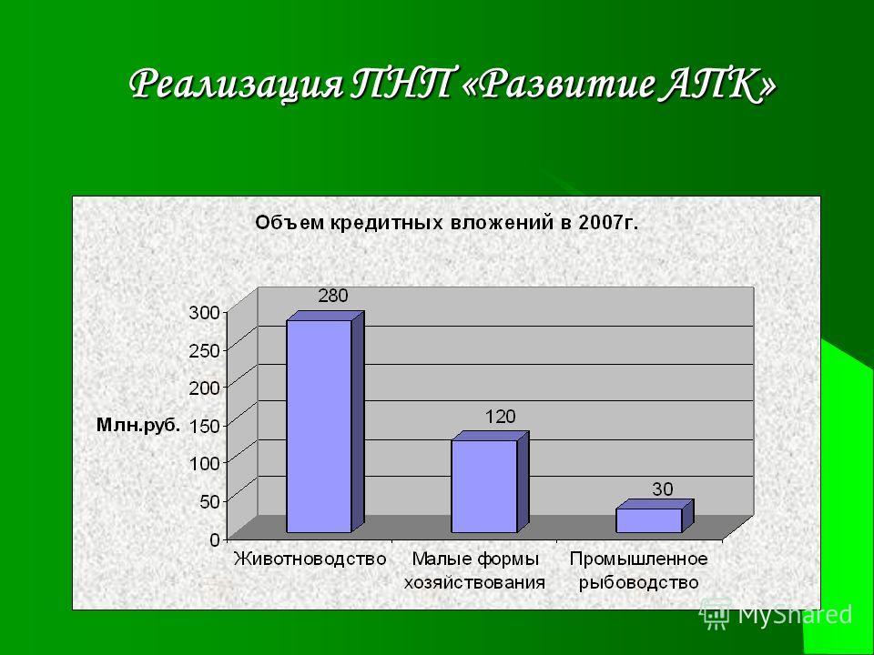 Реализация ПНП «Развитие АПК»