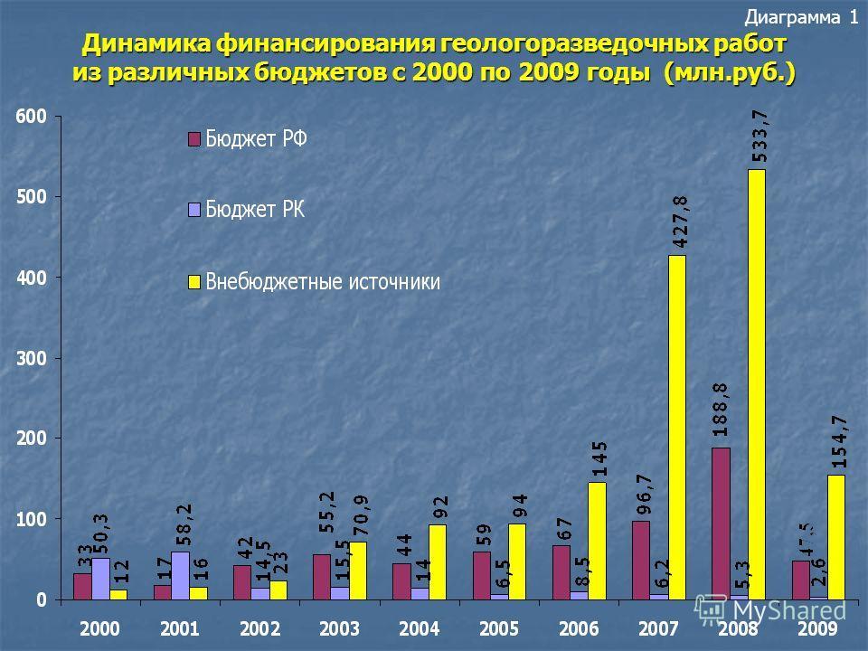 ОТЧЕТ об итогах работы за 2009 год и задачи на 2010 и последующие годы ДОКЛАД Министра природных ресурсов РК Орлова М.В.