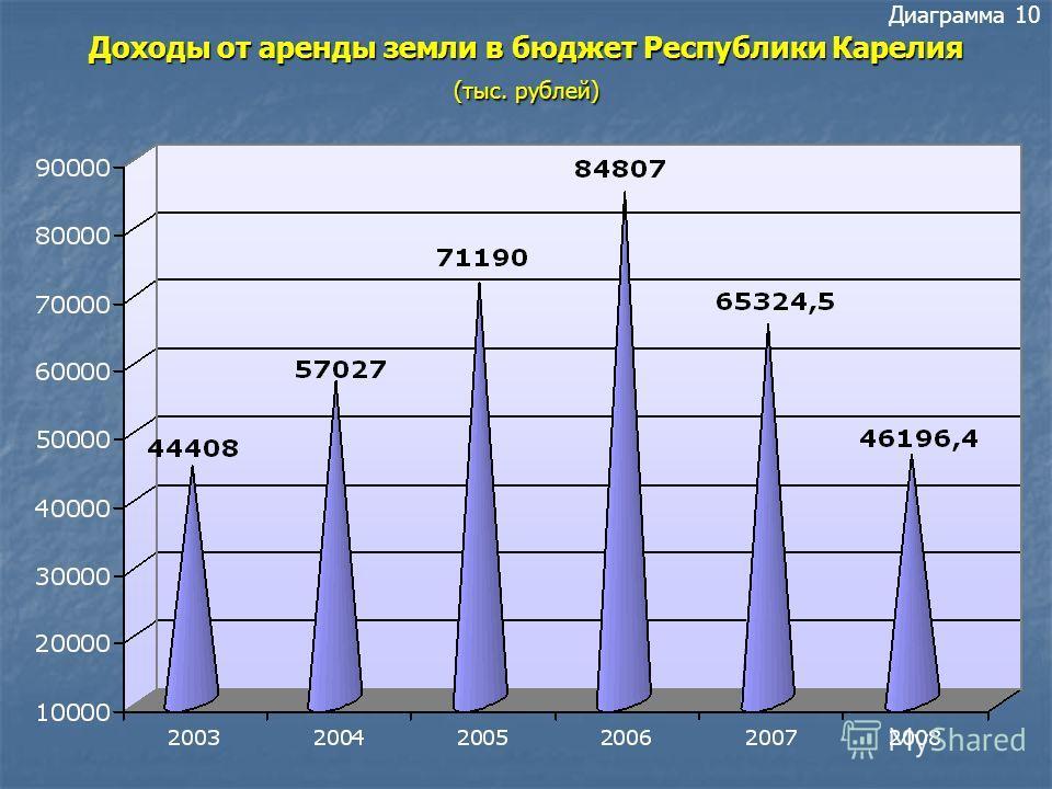 Доходы от аренды земли во все уровни бюджета (тыс. рублей) Диаграмма 9 Доходы от аренды земли во все уровни бюджета (тыс. рублей)