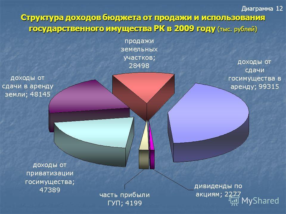 Доходы от продажи земли в бюджет Республики Карелия (тыс. рублей) Диаграмма 11 Доходы от продажи земли в бюджет Республики Карелия (тыс. рублей)