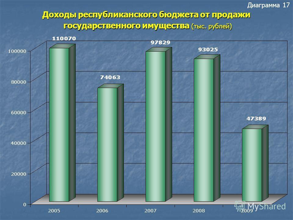 Доходы республиканского бюджета от аренды государственного имущества (тыс. рублей) Диаграмма 16 Доходы республиканского бюджета от аренды государственного имущества (тыс. рублей)