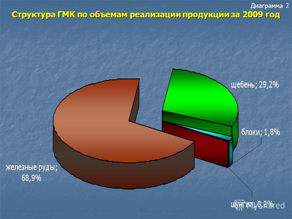 Диаграмма 1 Динамика финансирования геологоразведочных работ из различных бюджетов с 2000 по 2009 годы (млн.руб.)