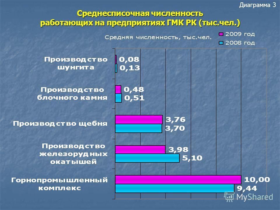 Диаграмма 2 Структура ГМК по объемам реализации продукции за 2009 год