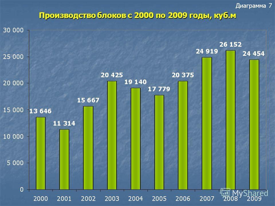 Производство щебня в Республике Карелия с 2000 по 2009 годы ( тыс.куб.м) Диаграмма 6 Производство щебня в Республике Карелия с 2000 по 2009 годы ( тыс.куб.м)