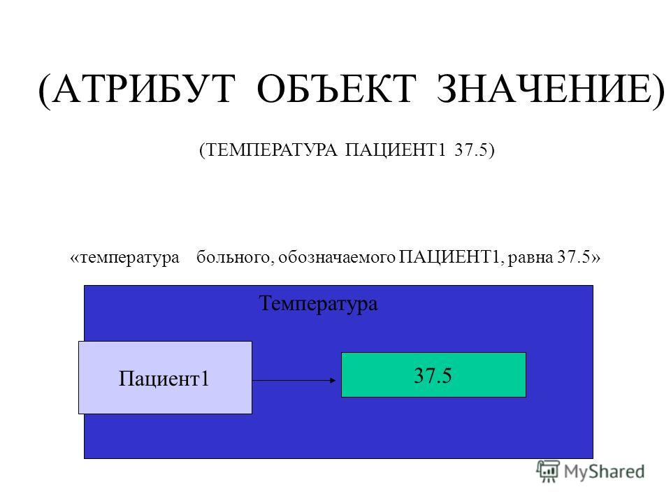 (АТРИБУТ ОБЪЕКТ ЗНАЧЕНИЕ) (ТЕМПЕРАТУРА ПАЦИЕНТ1 37.5) «температура больного, обозначаемого ПАЦИЕНТ1, равна 37.5» Пациент1 37.5 Температура