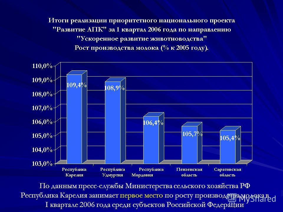 По данным пресс-службы Министерства сельского хозяйства РФ Республика Карелия занимает первое место по росту производства молока в I квартале 2006 года среди субъектов Российской Федерации