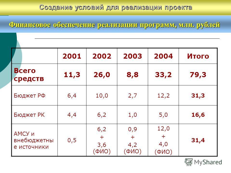 Финансовое обеспечение реализации программ, млн. рублей 2001200220032004Итого Всего средств 11,326,08,833,279,3 Бюджет РФ6,410,02,712,231,3 Бюджет РК4,46,21,05,016,6 АМСУ и внебюджетны е источники 0,5 6,2 + 3,6 (ФИО) 0,9 + 4,2 (ФИО) 12,0 + 4,0 (ФИО)