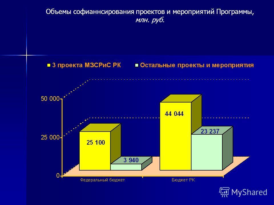 Объемы софианнсирования проектов и мероприятий Программы, млн. руб.