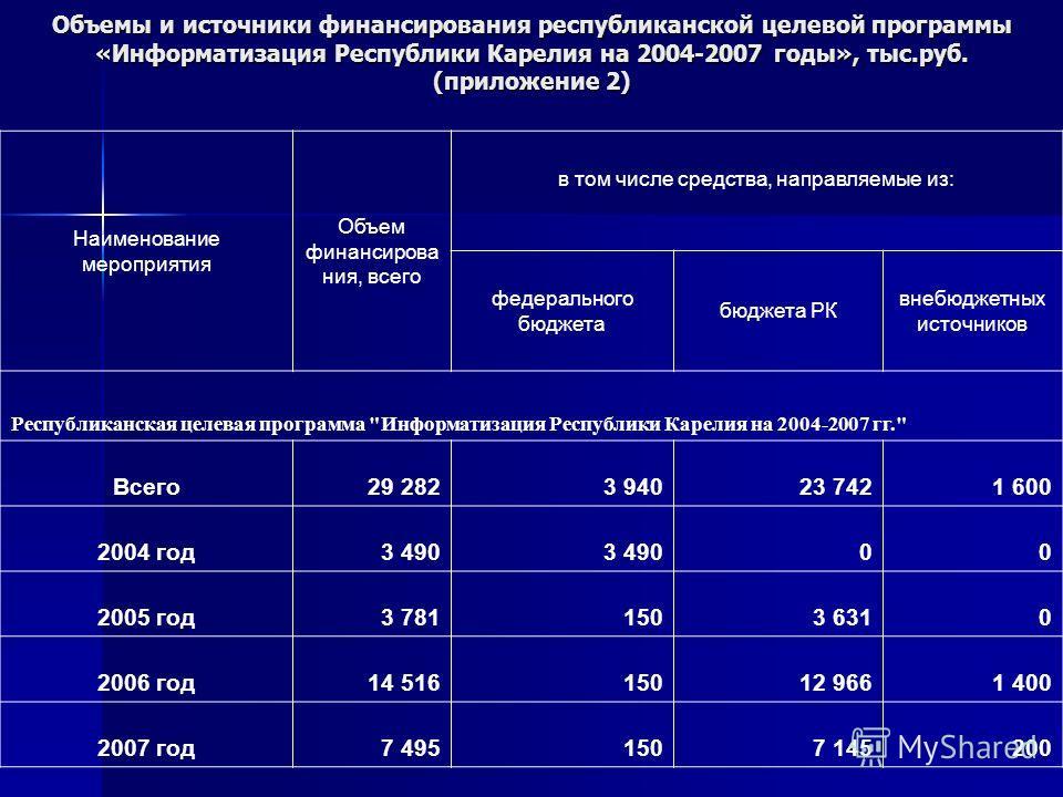 Объемы и источники финансирования республиканской целевой программы «Информатизация Республики Карелия на 2004-2007 годы», тыс.руб. (приложение 2) Наименование мероприятия Объем финансирова ния, всего в том числе средства, направляемые из: федерально