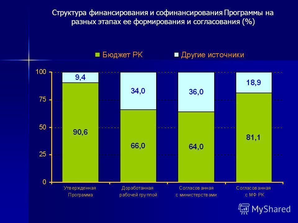 Структура финансирования и софинансирования Программы на разных этапах ее формирования и согласования (%)
