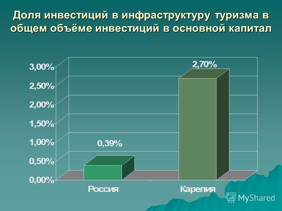 Доля инвестиций в инфраструктуру туризма в общем объёме инвестиций в основной капитал