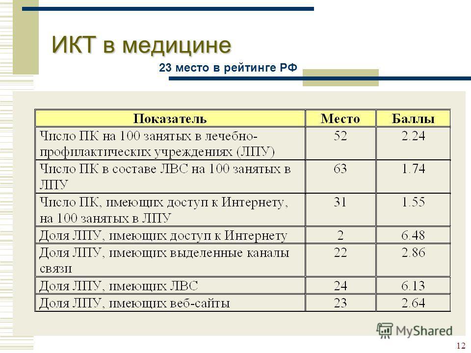 12 ИКТ в медицине 23 место в рейтинге РФ