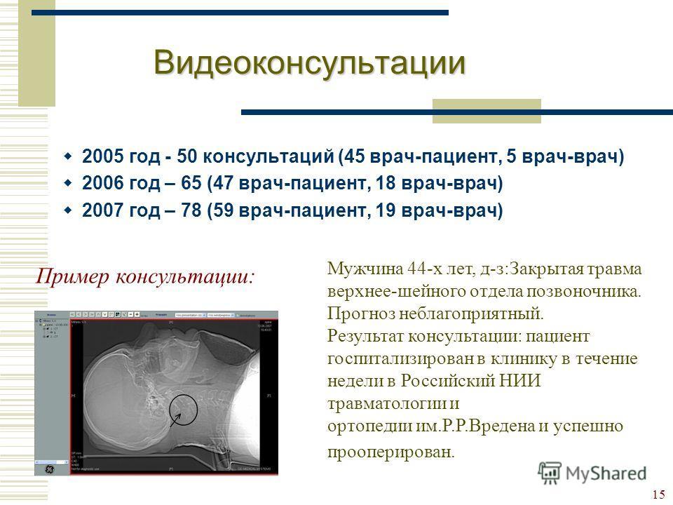 15 Видеоконсультации 2005 год - 50 консультаций (45 врач-пациент, 5 врач-врач) 2006 год – 65 (47 врач-пациент, 18 врач-врач) 2007 год – 78 (59 врач-пациент, 19 врач-врач) Пример консультации: Мужчина 44-х лет, д-з:Закрытая травма верхнее-шейного отде