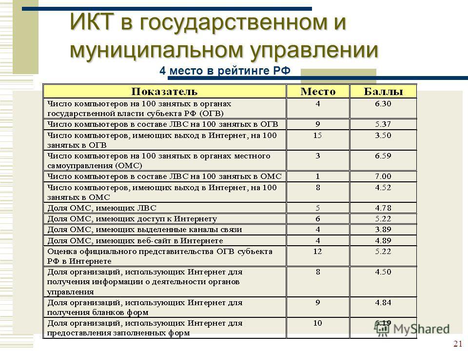 21 ИКТ в государственном и муниципальном управлении 4 место в рейтинге РФ