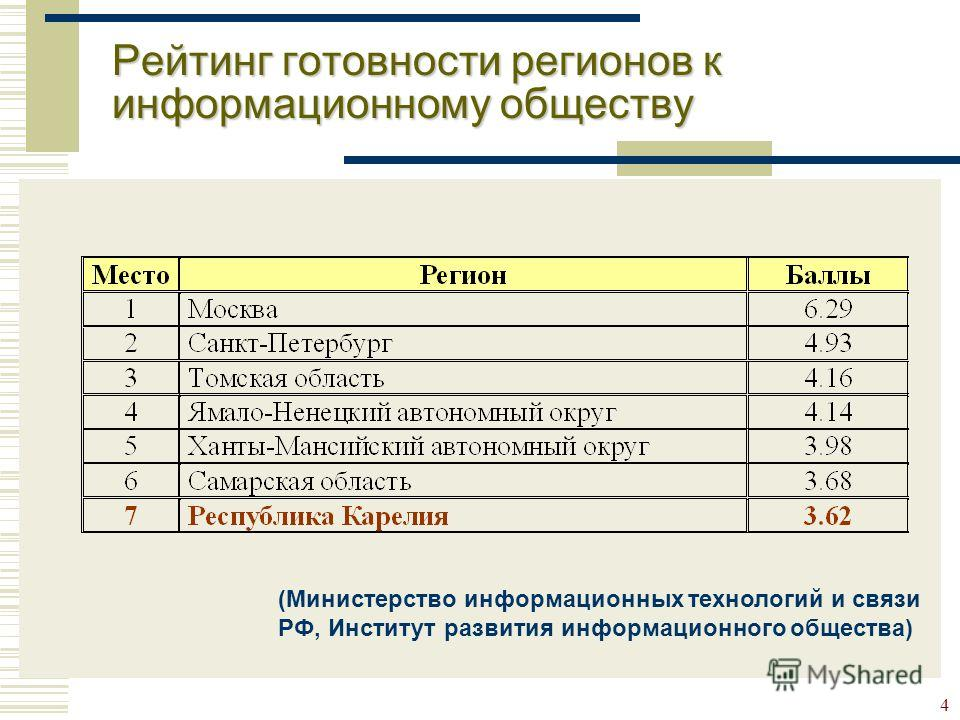 4 Рейтинг готовности регионов к информационному обществу (Министерство информационных технологий и связи РФ, Институт развития информационного общества)