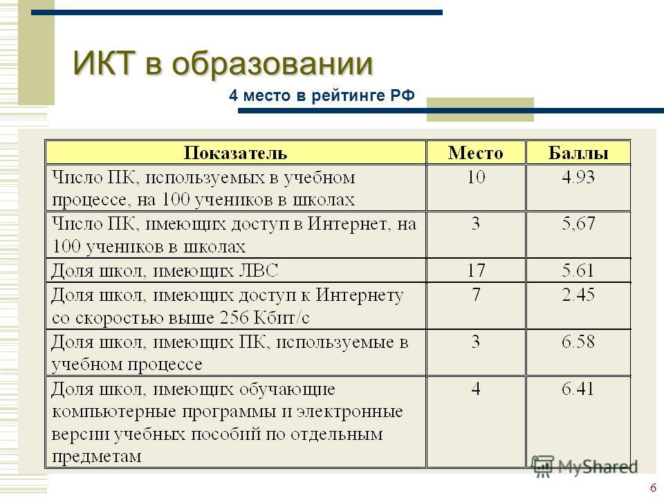6 ИКТ в образовании 4 место в рейтинге РФ