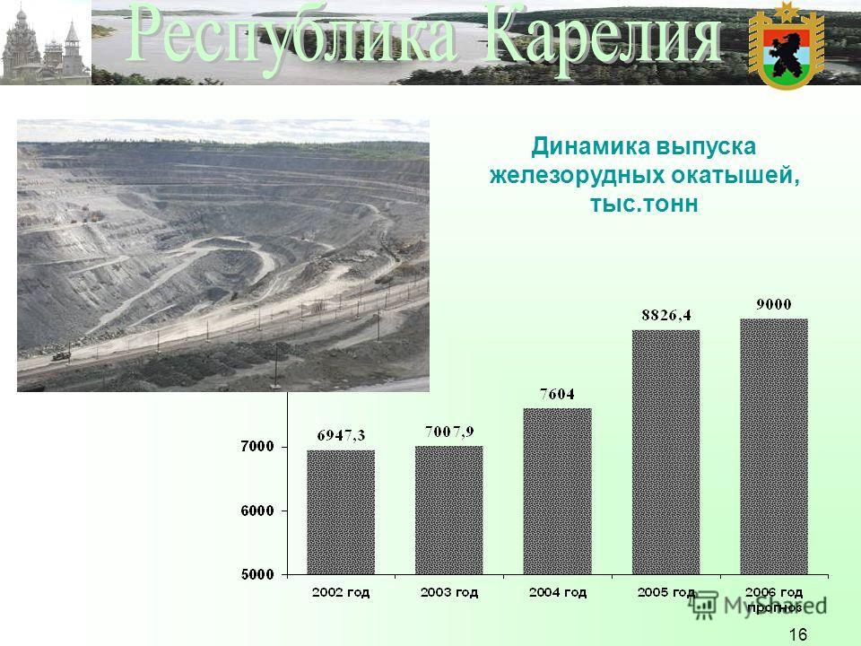 16 Динамика выпуска железорудных окатышей, тыс.тонн