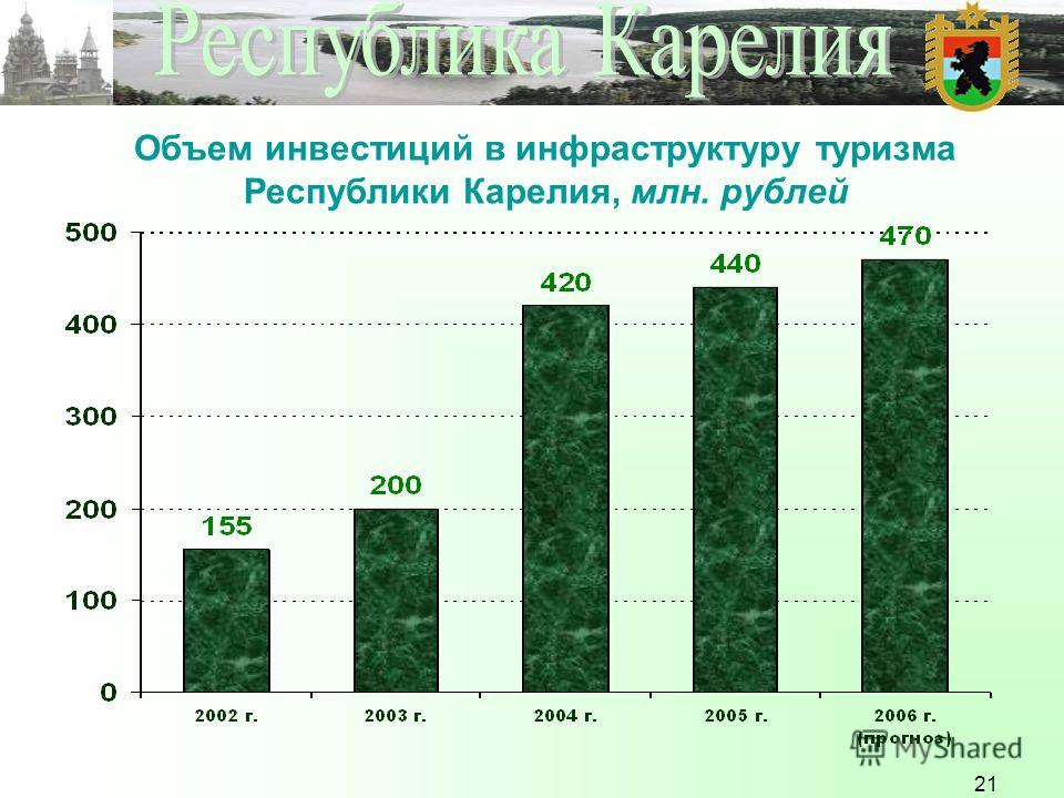 21 Объем инвестиций в инфраструктуру туризма Республики Карелия, млн. рублей