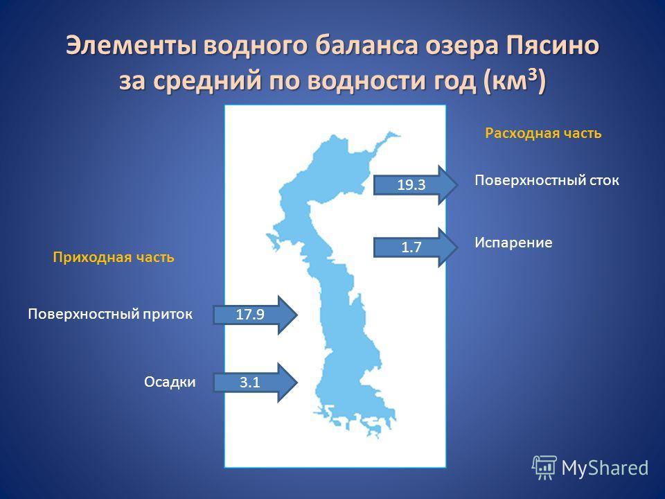 Элементы водного баланса озера Пясино за средний по водности год (км 3 ) Поверхностный приток 17.9 Поверхностный сток 19.3 Осадки 3.1 Испарение 1.7 Приходная часть Расходная часть