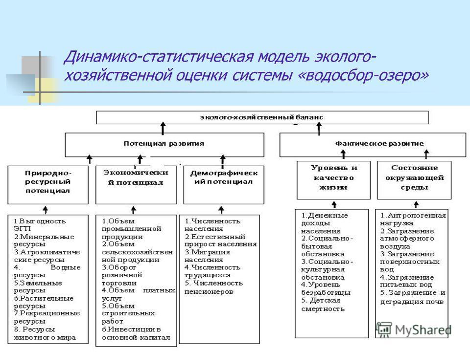 Динамико-статистическая модель эколого- хозяйственной оценки системы «водосбор-озеро»