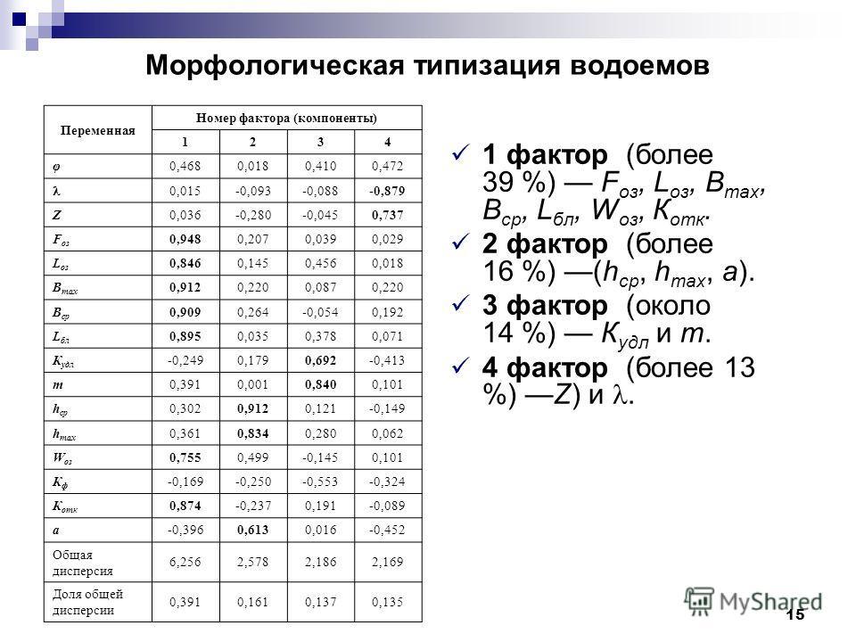 15 Морфологическая типизация водоемов Переменная Номер фактора (компоненты) 1234 φ 0,4680,0180,4100,472 0,015-0,093-0,088-0,879 Z 0,036-0,280-0,0450,737 F оз 0,9480,2070,0390,029 L оз 0,8460,1450,4560,018 B max 0,9120,2200,0870,220 B ср 0,9090,264-0,