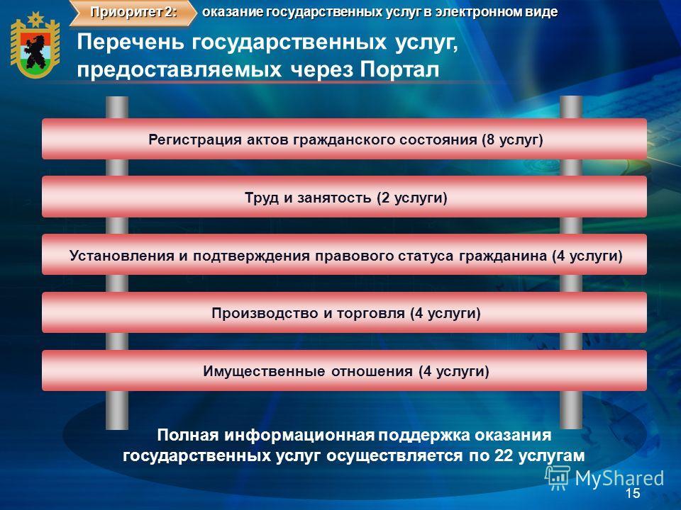 Перечень государственных услуг, предоставляемых через Портал 15 оказание государственных услуг в электронном виде Приоритет 2: Регистрация актов гражданского состояния (8 услуг) Труд и занятость (2 услуги) Установления и подтверждения правового стату