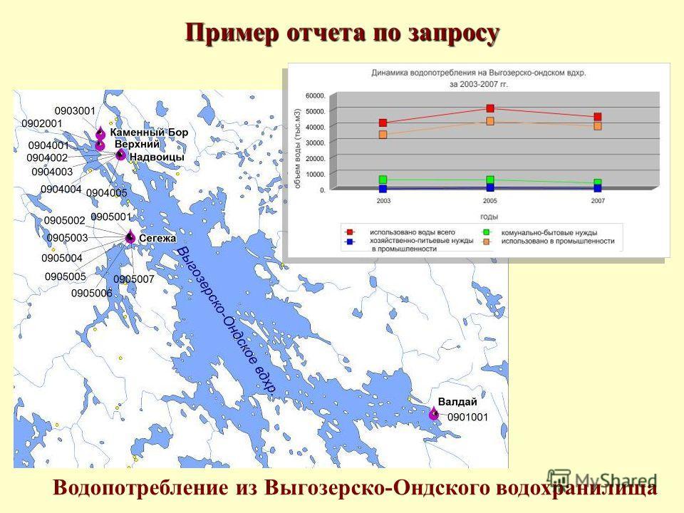 Пример отчета по запросу Водопотребление из Выгозерско-Ондского водохранилища