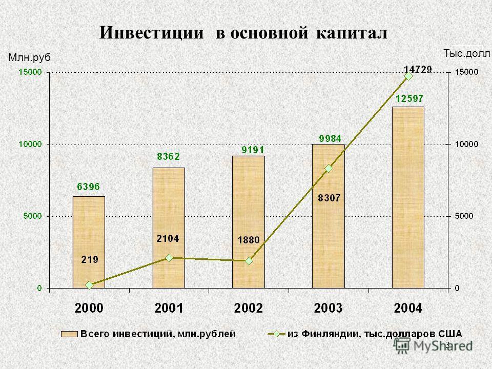 3 Инвестиции в основной капитал Млн.руб Тыс.долл