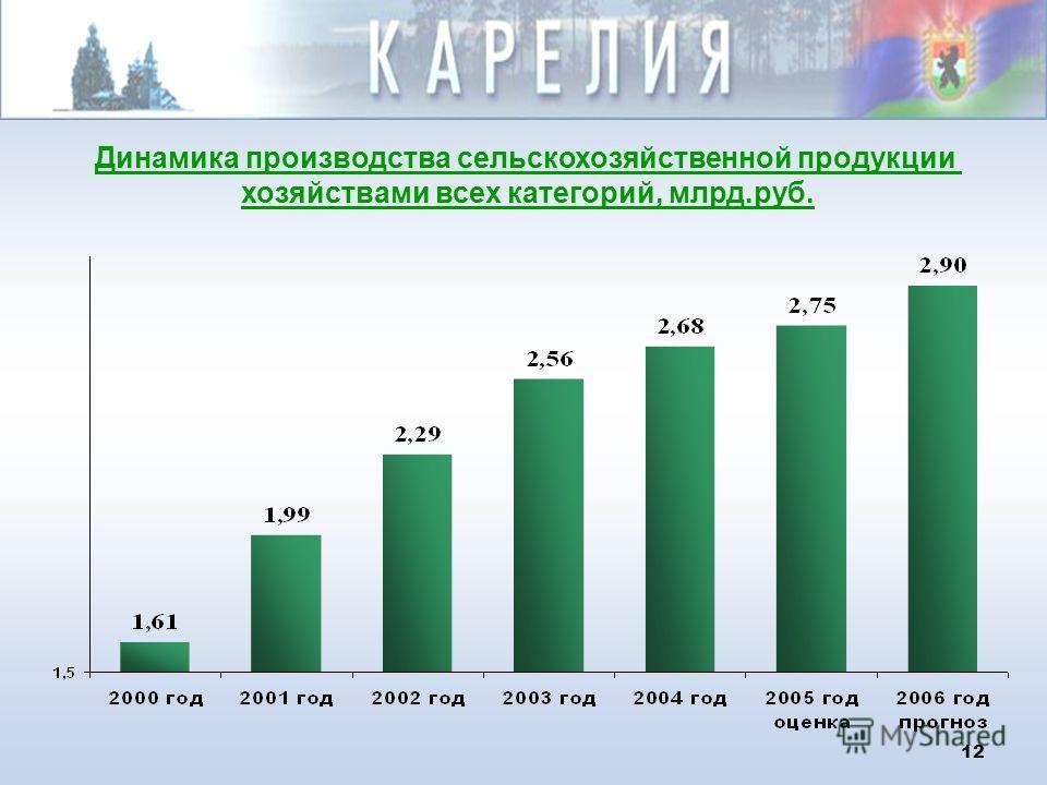 11 Объем продукции машиностроения и металлообработки, млрд.руб. в ценах соответствующих лет