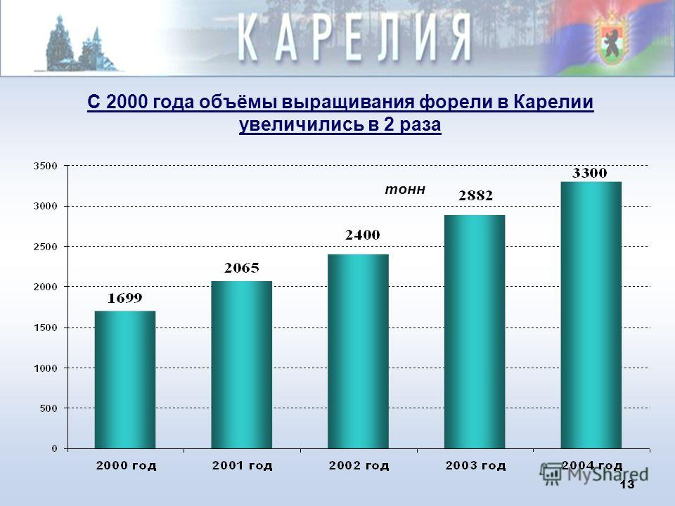 12 Динамика производства сельскохозяйственной продукции хозяйствами всех категорий, млрд.руб.