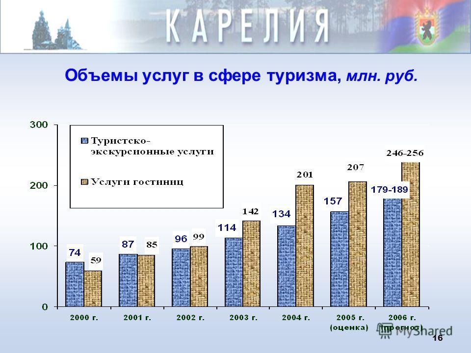 15 Объем инвестиций в инфраструктуру туризма Республики Карелия, млн. рублей