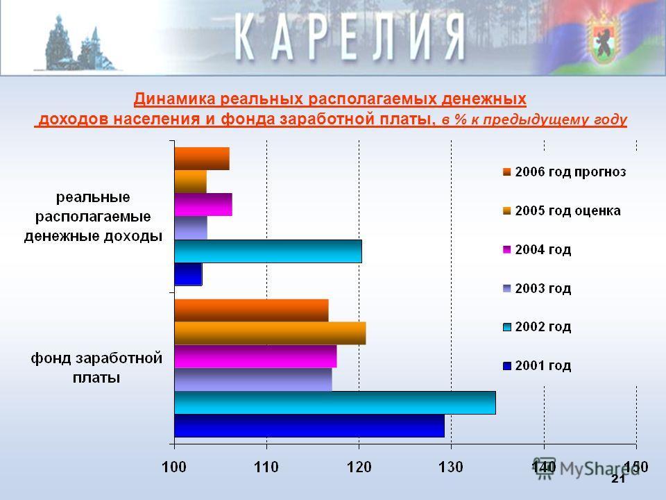 20 Ввод жилья в 2000-2006 гг., тыс. кв.м.