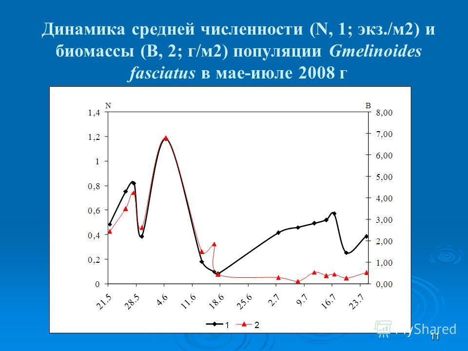 11 Динамика средней численности (N, 1; экз./м2) и биомассы (B, 2; г/м2) популяции Gmelinoides fasciatus в мае-июле 2008 г