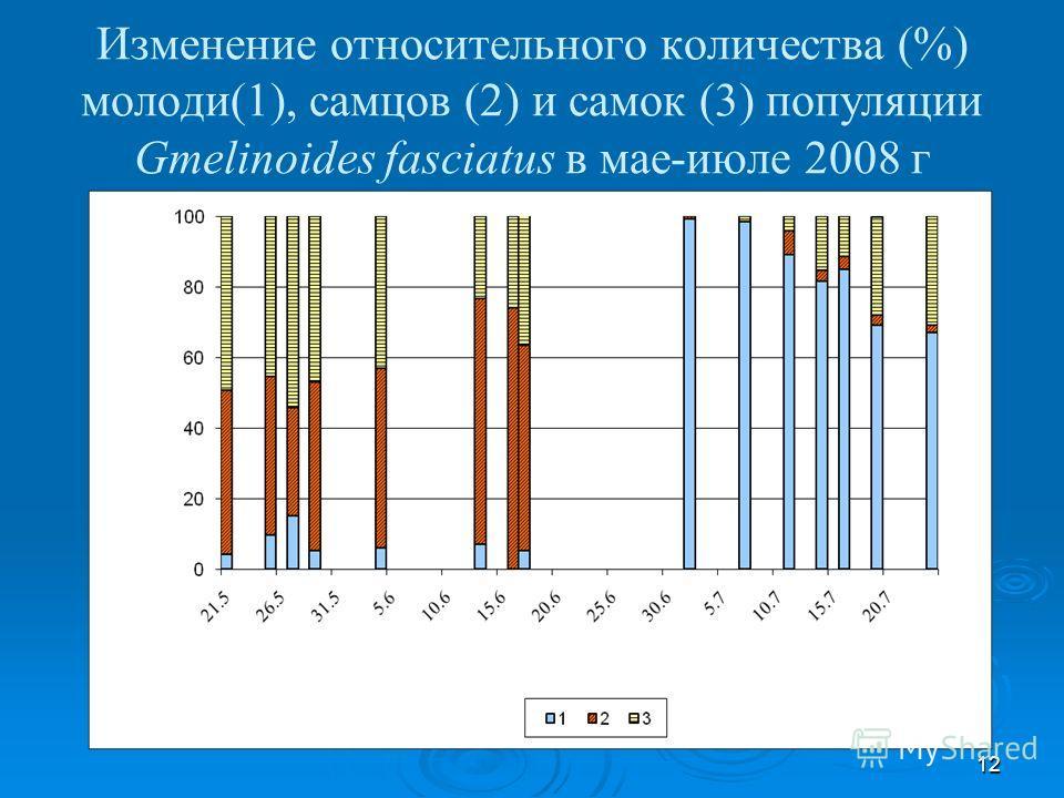 12 Изменение относительного количества (%) молоди(1), самцов (2) и самок (3) популяции Gmelinoides fasciatus в мае-июле 2008 г
